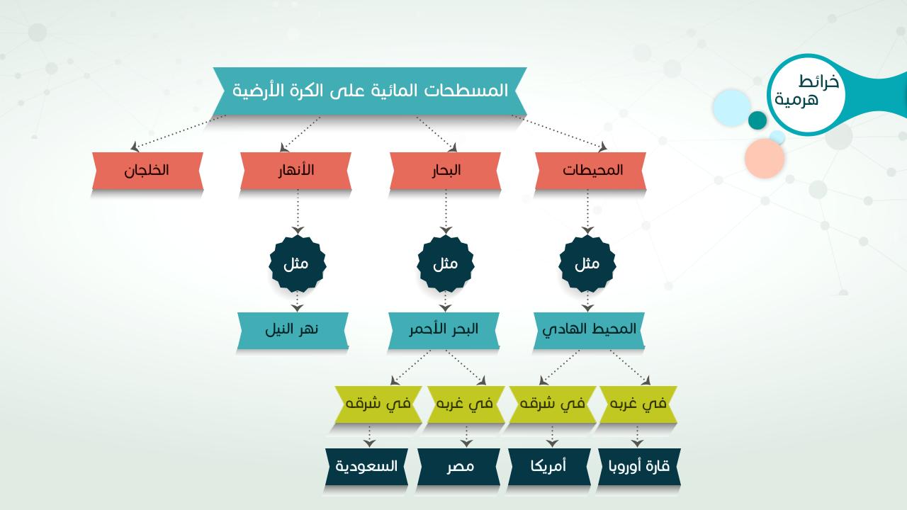 خرائط المفاهيم الذهنية Shms Saudi Oer Network