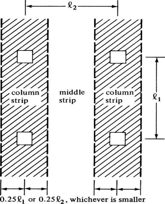 Analysis of Two-Way Slabs Using Direct Design Method | SHMS - Saudi