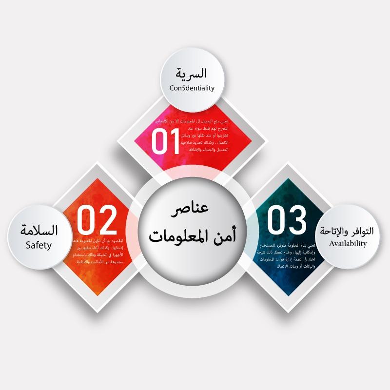 عناصر أمن المعلومات Shms Saudi Oer Network