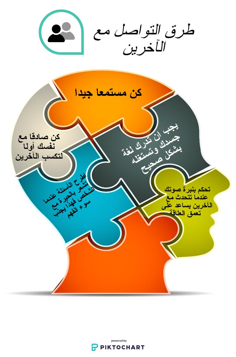 أنفوجرافيك طرق التواصل مع الاخرين Shms Saudi Oer Network
