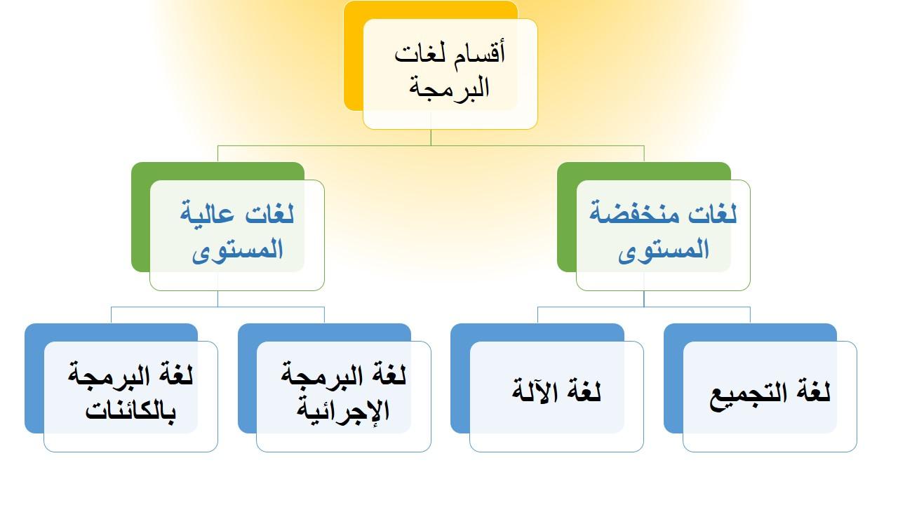 أقسام لغات البرمجة Shms Saudi Oer Network