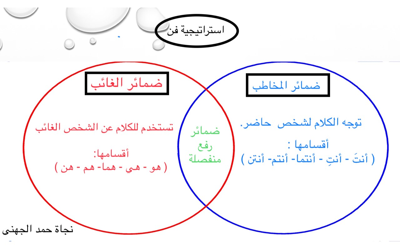 مخطط فن استراتيجيات التعلم النشط لغتي الجميلة نموذج فارغ لاستخدام استراتيجية مخطط فن Remix Shms Saudi Oer Network
