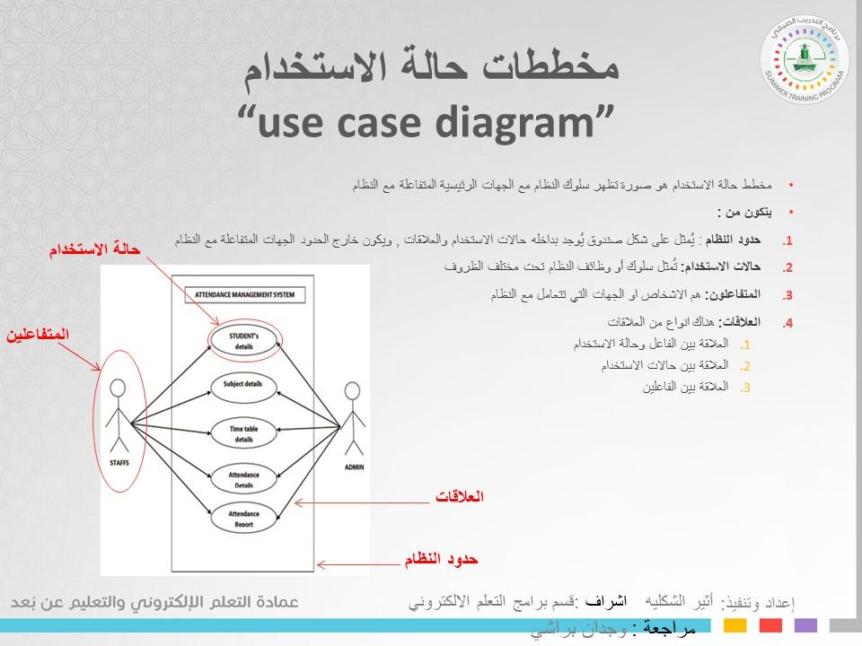 مخططات حالة الاستخدام use case diagram | SHMS - Saudi OER ...