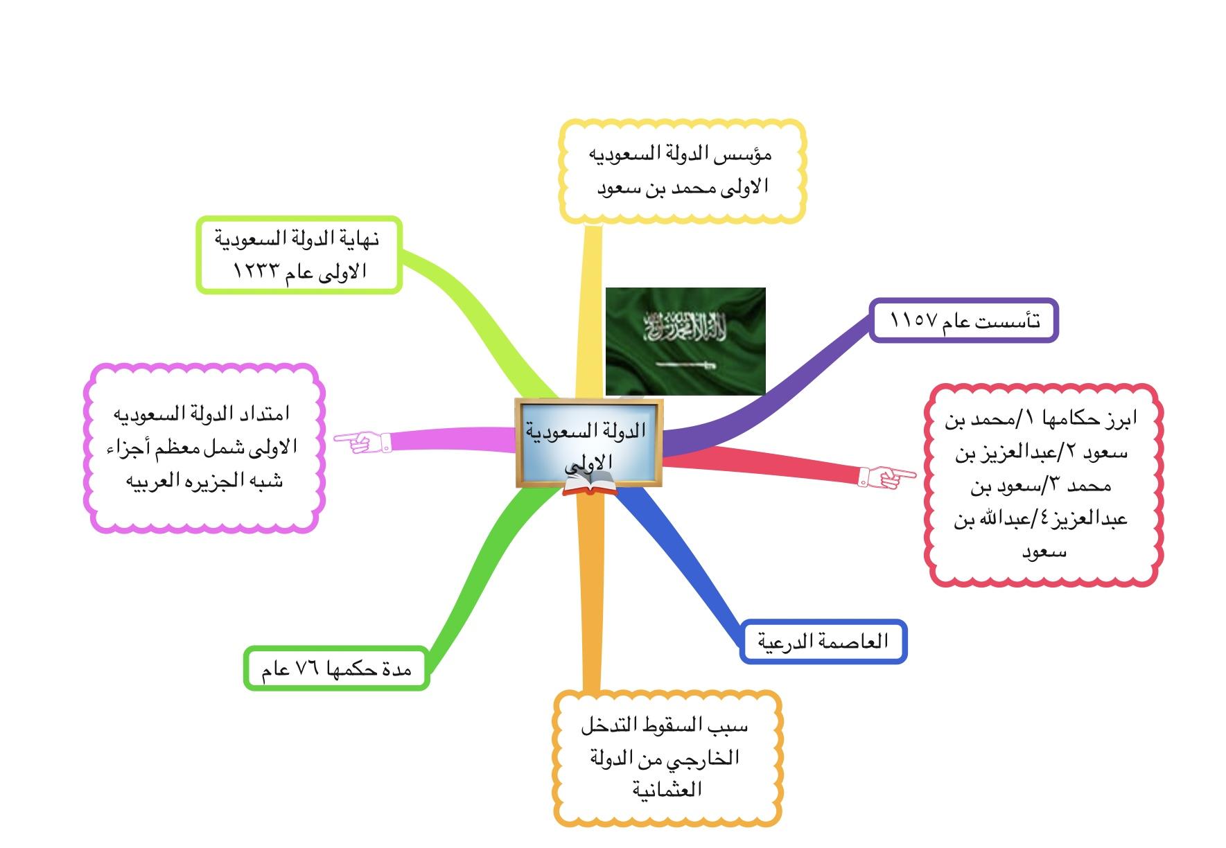الدولة السعوديه الاولى Shms Saudi Oer Network