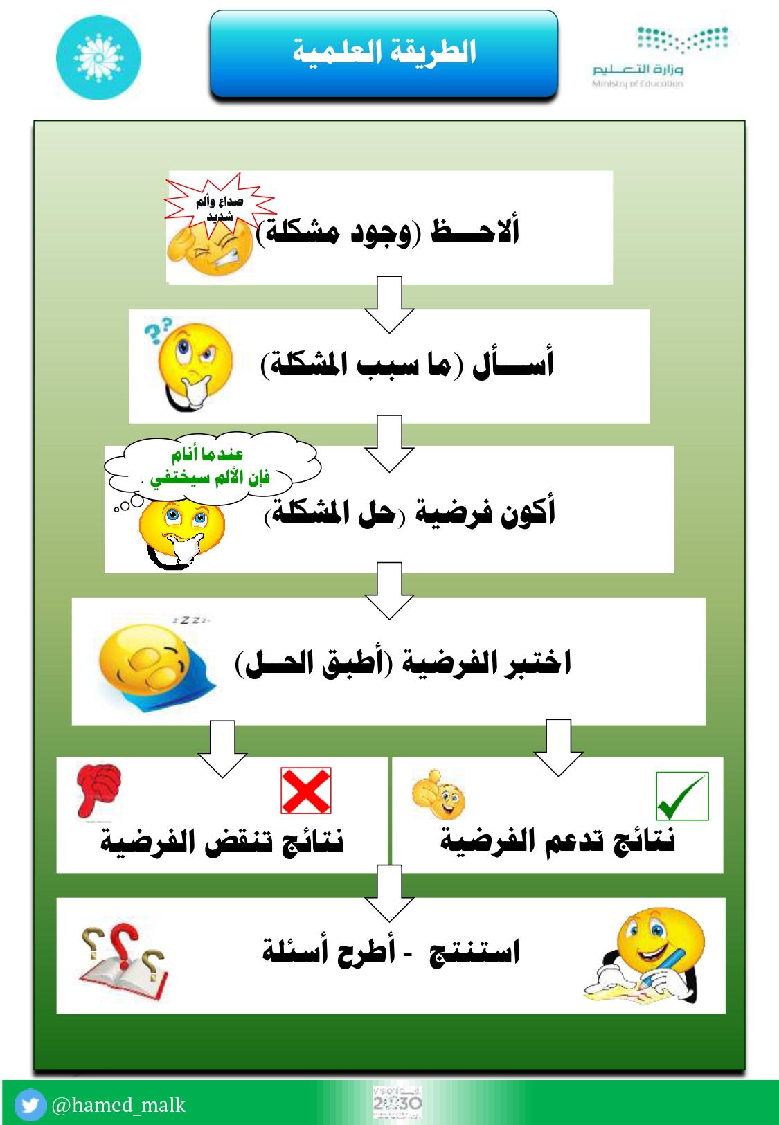 أنفوجرافيك خطوات حل المشكلات بالطريقة العلمية Shms Saudi Oer Network