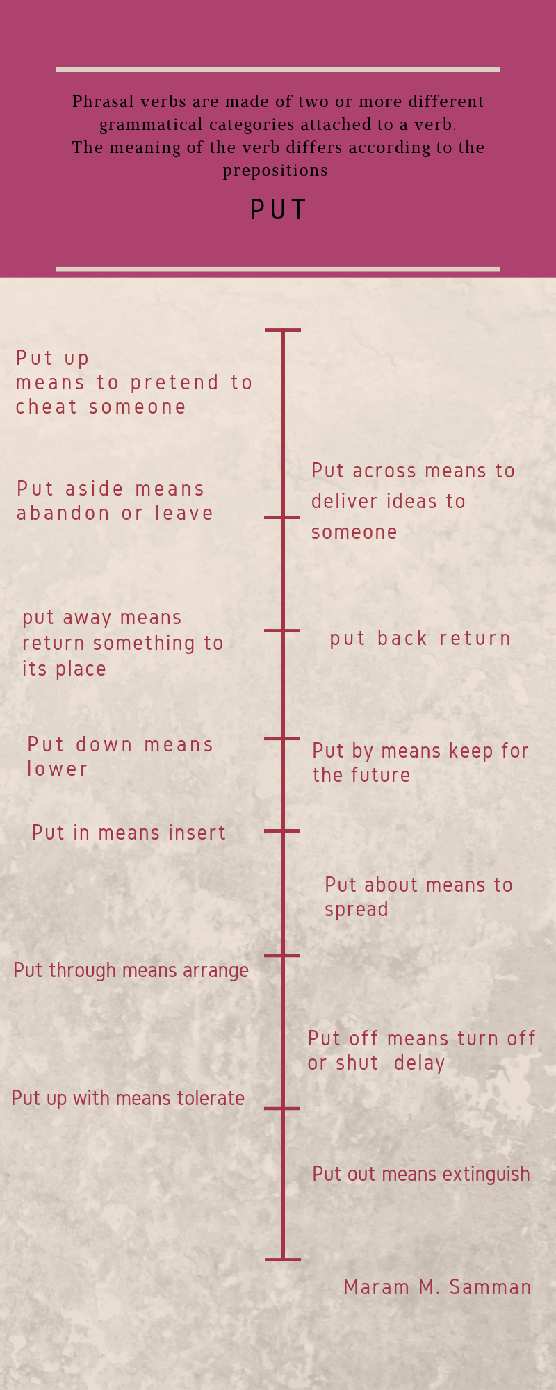 Put as a Phrasal Verb | SHMS - Saudi OER Network