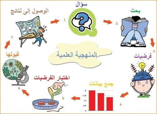منهجية الطريقة العلمية لحل المشكلات Shms Saudi Oer Network