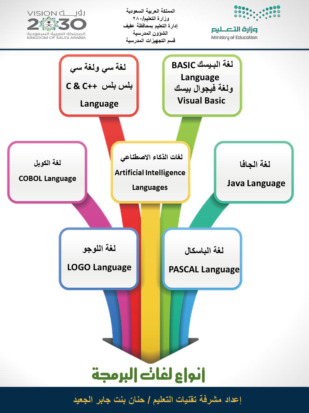 أنواع لغات البرمجة Shms Saudi Oer Network