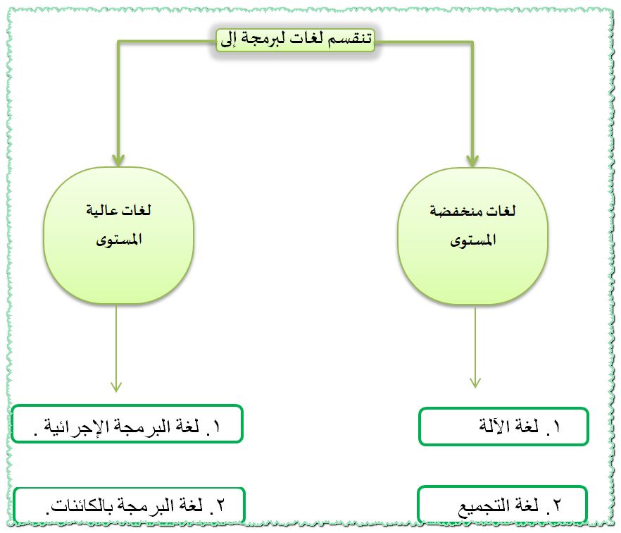 الوحدة الخامسة مقدمة في البرمجة Shms Saudi Oer Network