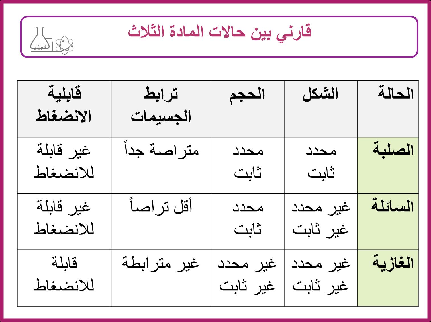 جدول مقارنة بين حالات المادة Shms Saudi Oer Network