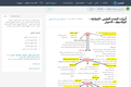 أدوات البحث العلمي : المقابلة - الملاحظة - الاختبار