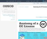 Anatomy of a CC License