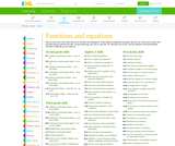 Unlimited online practice for functions and equations skills
