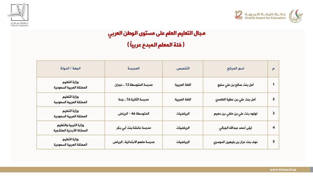سفيرات شمس يحصدن 80% من  جائزة  خليفة التربوية  في مجال التعليم العام